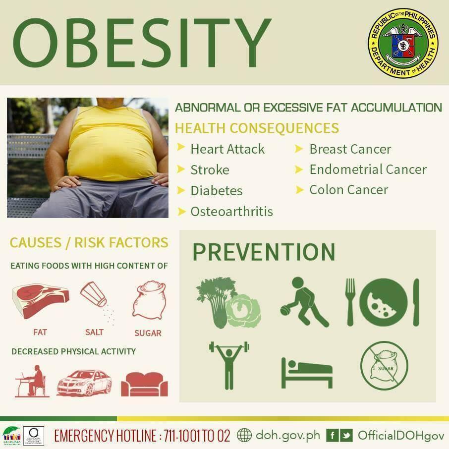 Η παχυσαρκία είναι παράγοντας κινδύνου για την αύξηση του άσθματος και τις εξάρσεις του