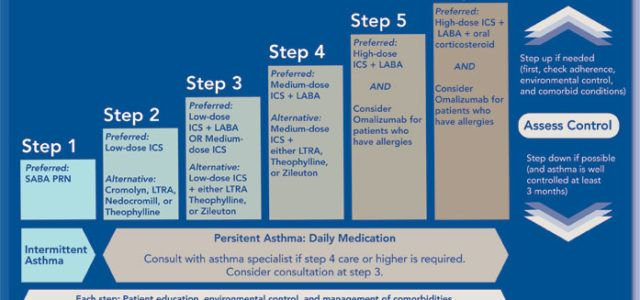 Μπορούν να μειωθούν τα φάρμακα της ασθματικής αγωγής με ασφάλεια;