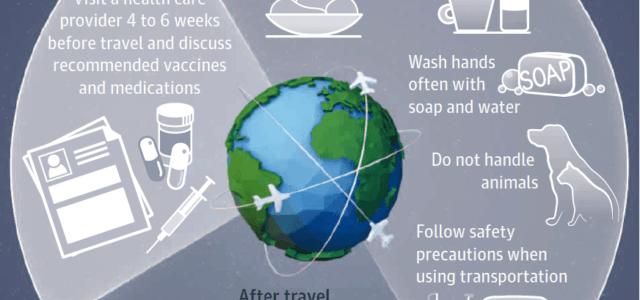Κίνδυνοι υγείας στους ταξιδιώτες