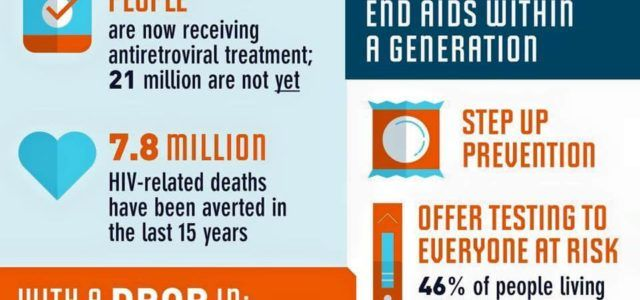 Παγκόσμια μέρα εναντίον του AIDS: Δημογραφικά στοιχεία και πρόληψη